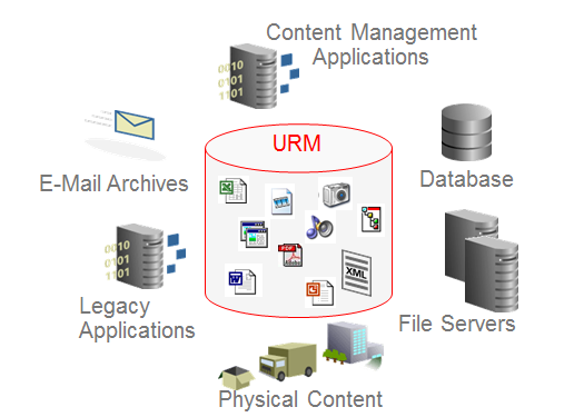 Oracle records management